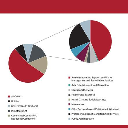 Market Data Blog Images (Pie Charts) 2020_1740 Proof